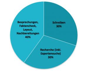 Prozentualer Anteil der Aufgaben für das Erstellen eines Artikels